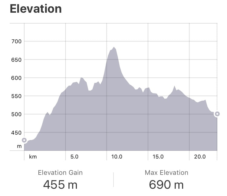 Strava: Estella to Los Arcos Elevation