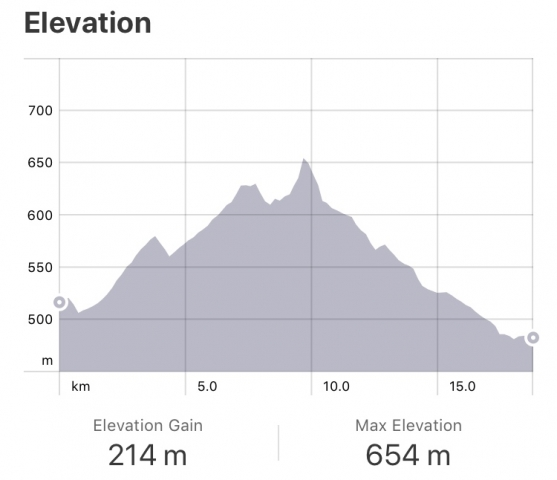 Strava: Navarette to Najera Elevation