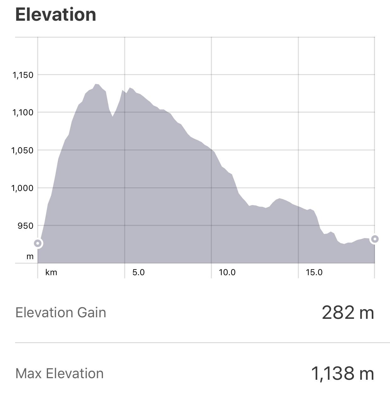 Strava: Villafranca Monte de Oca to Atapuerca Elevation