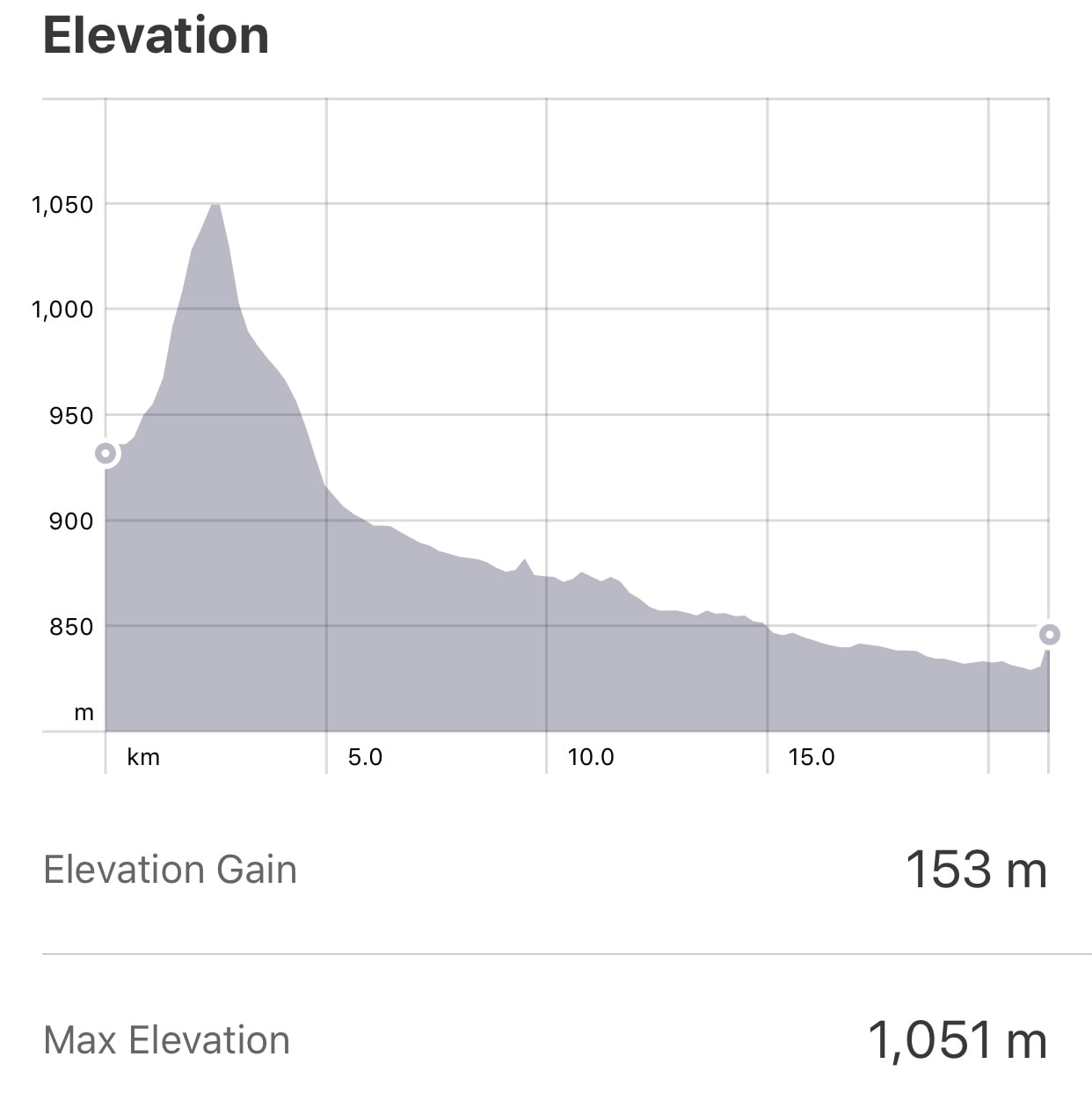 Strava: Atapuerca to Burgos Elevation