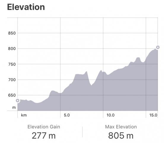 Strava: Santo Domingo to Viloria de Rioja Elevation