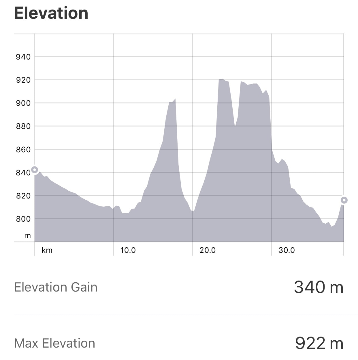 Strava: Burgos to Castrojeriz Elevation