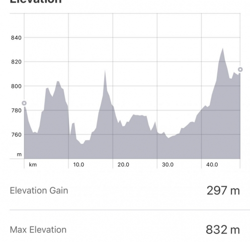 Strava: Castrojeriz to Carrion de Los Condes Elevation