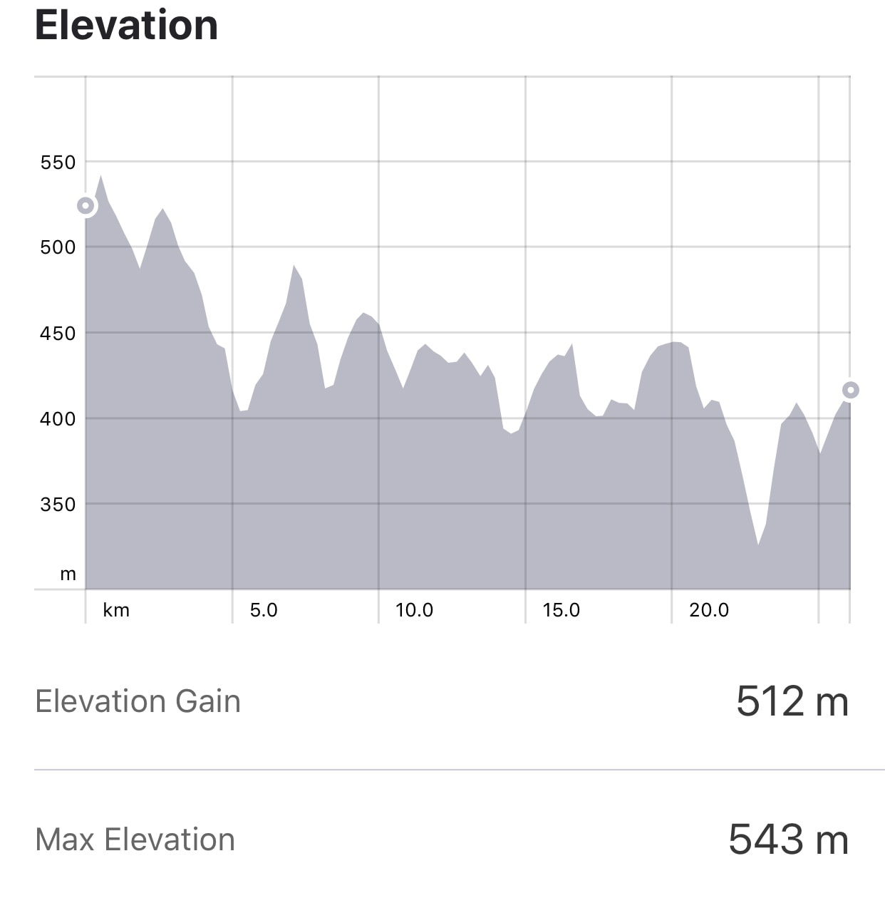 Strava: Palas del Rei to Castaneda Elevation