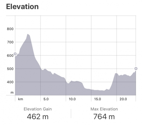 Strava: Zariquiegui to Cirauqui elevation