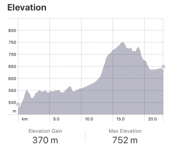 Strava: Najera to Santo Domingo Elevation