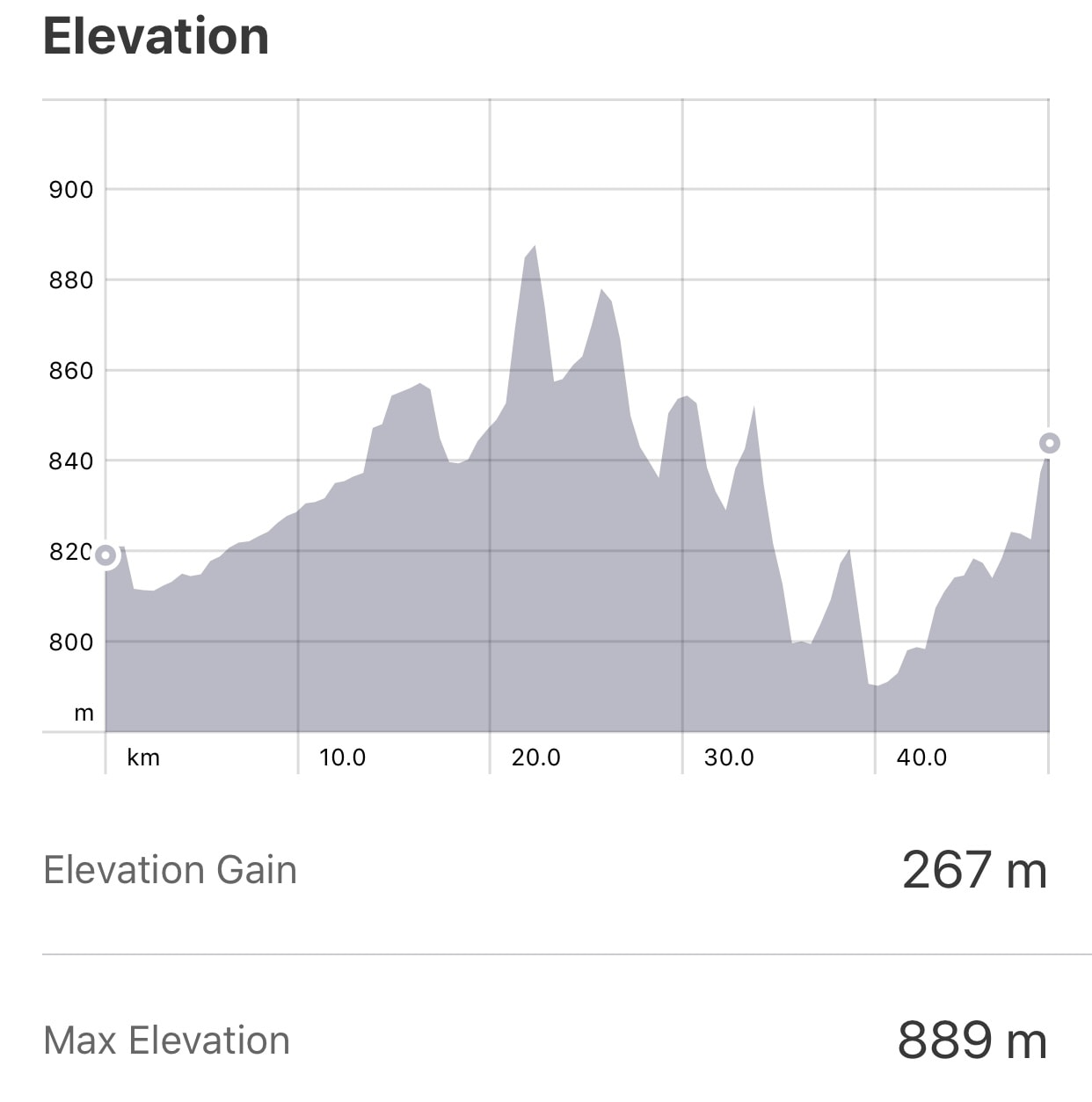 Strava: Carrion de Los Condes to Bercianos del Real Camino Elevation