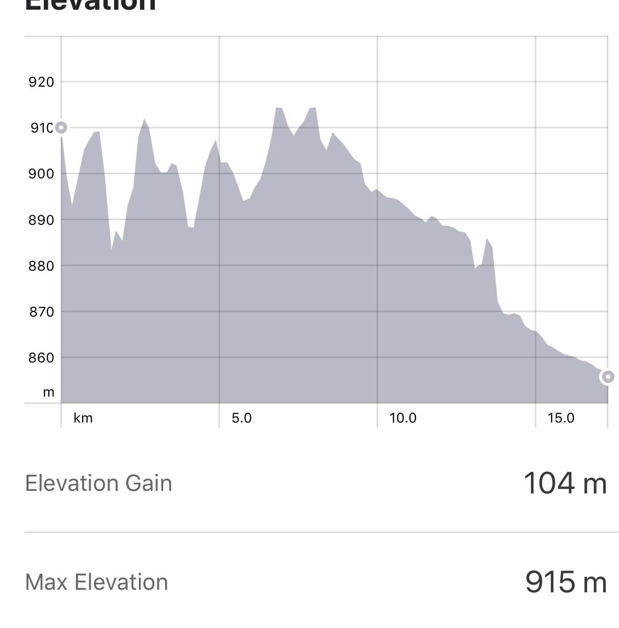 Strava: Leon to San Martin del Camino Elevation