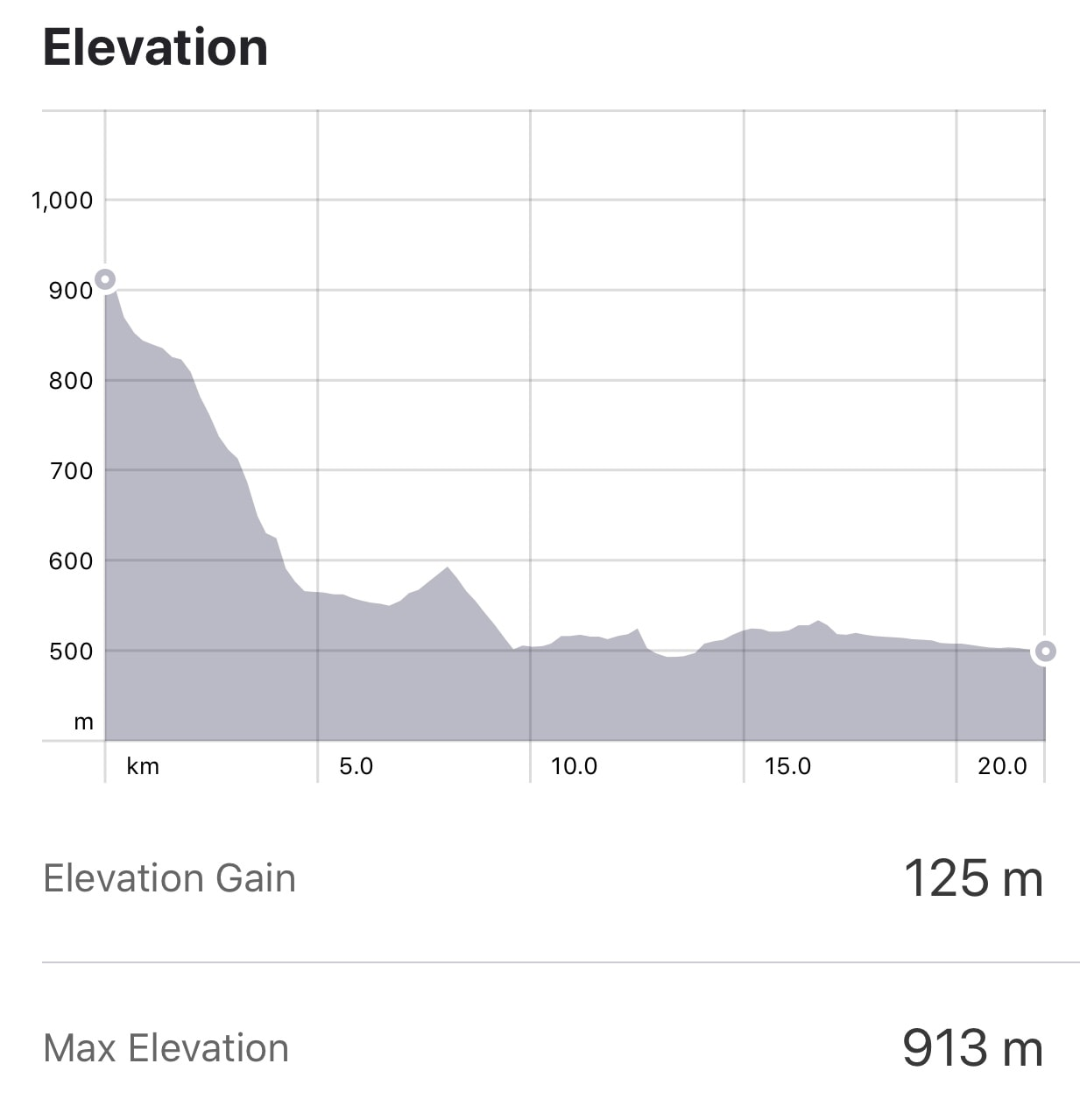 Strava: Riego de Ambros to Camponaraya Elevation